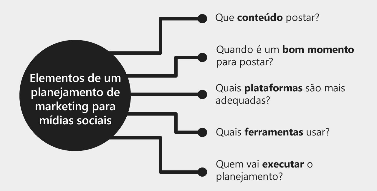 Elementos de um planejamento de marketing para mídias sociais