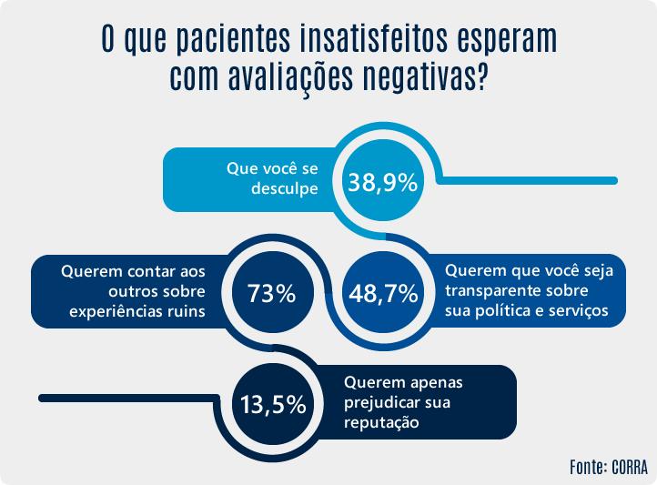 O que pacientes insatisfeitos esperam com avaliações negativas?