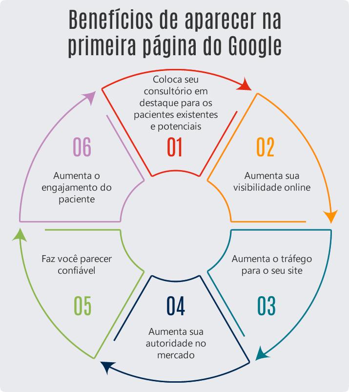 Benefícios de aparecer na primeira página do Google