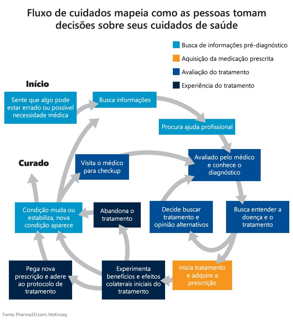 Como melhorar o fluxo de trabalho do seu consultório médico em 6 etapas