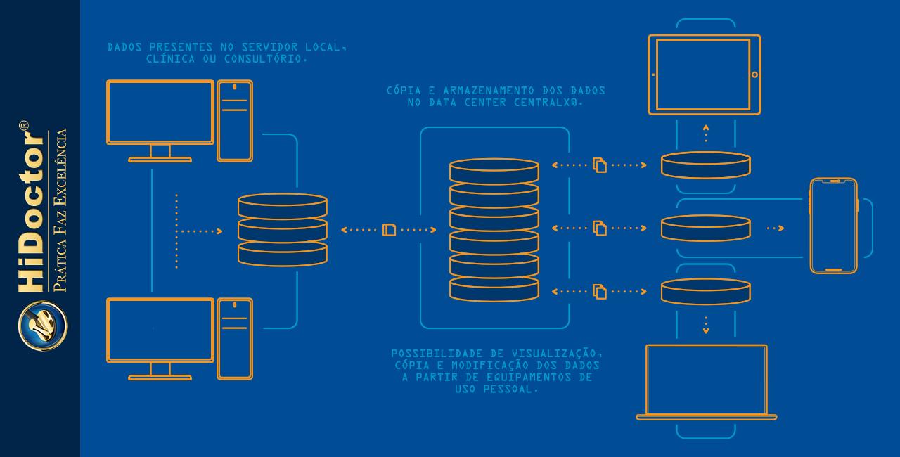 Como são armazenados os dados dos pacientes no software médico?