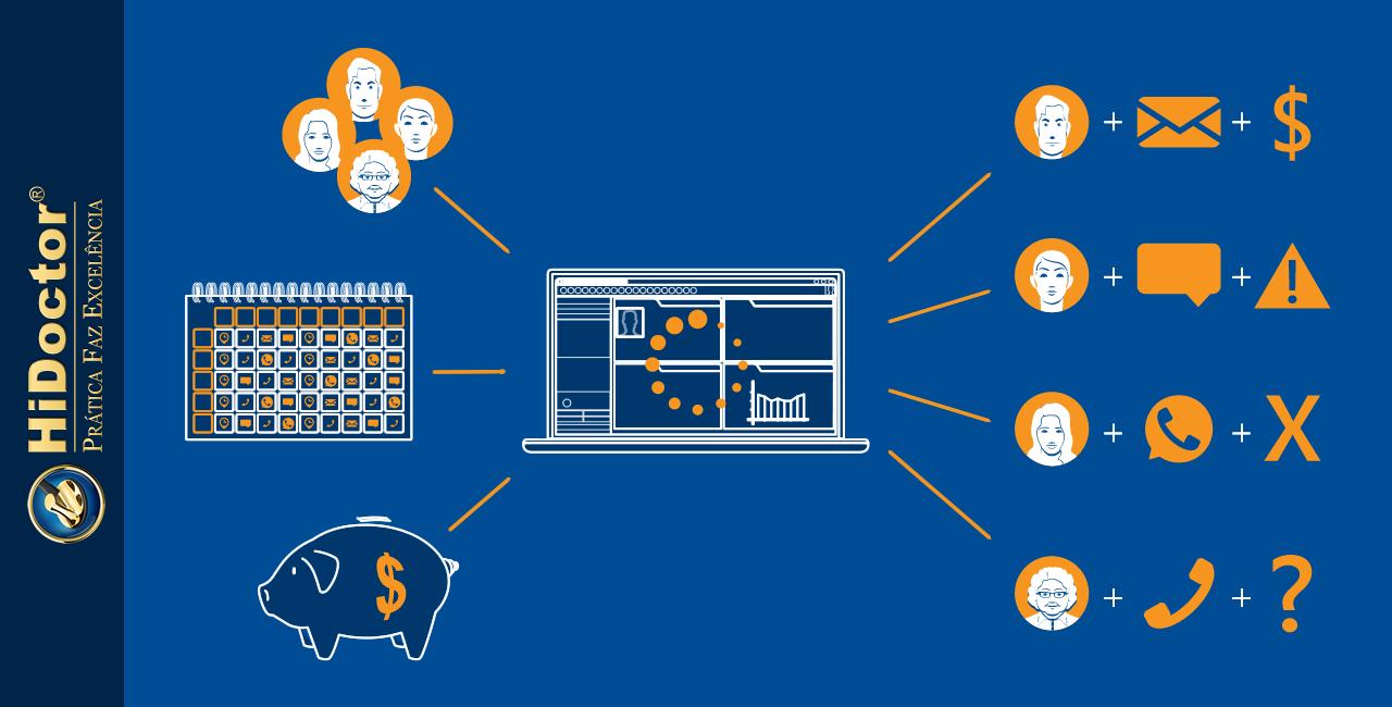 Automatize os fluxos de trabalho do consultório para economizar tempo e aumentar a receita